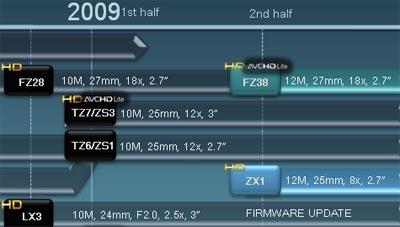 Hoja de ruta de Panasonic... ni rastro de la LX4